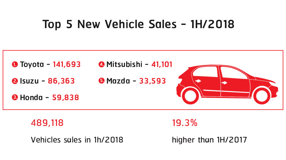 Top 5 new vehicle sales in 1H2018 Thailand