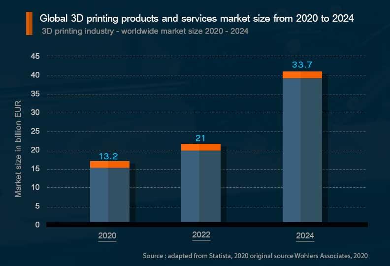 เทคโนโลยีการพิมพ์ 3 มิติ ในอุตสาหกรรมเครื่องจักรกล