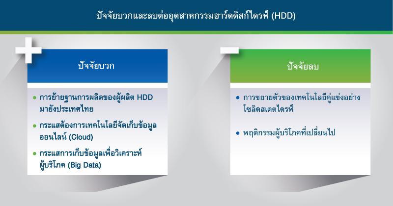 ปัจจัยบวก ปัจจัยลบ Key Driver factors for the HDD industry