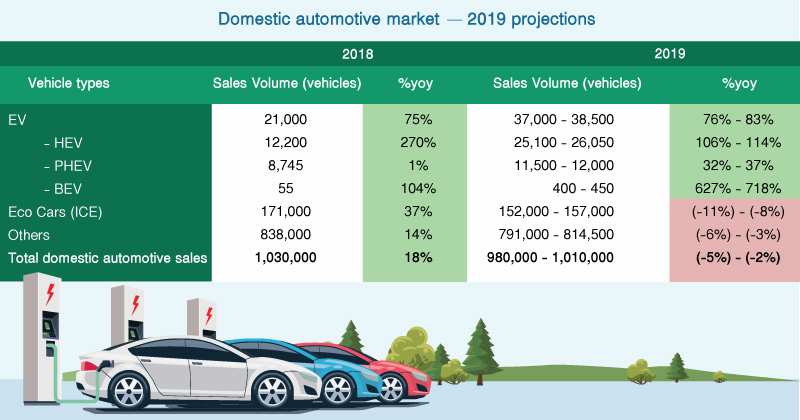 Thailand's Automotive Industry Outlook 2019
