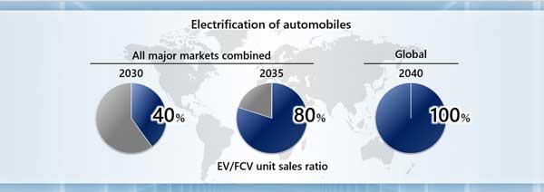 เจาะไทม์ไลน์ รถยนต์ไฟฟ้าฮอนด้า 2021 -2050