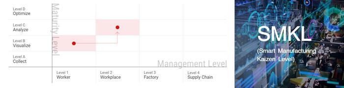 SMKL ต่อยอดแนวคิดไคเซ็น สู่ระบบการผลิตอัจฉริยะ