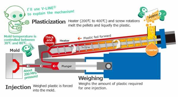 เครื่องฉีดพลาสติก V-LINE®เทคโนโลยีจาก Sodick