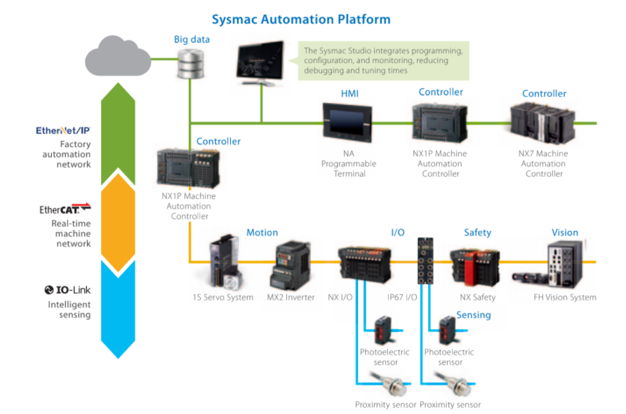 Sumipol presents NX1PA Machine Automation Controller for On-Site IoT From Omron