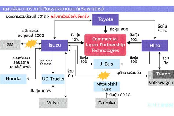 เจาะลึก 3 ค่าย TOYOTA-ISUZU-HINO รวมพลังดันเทคโนโลยี CASE สู่ยานยนต์เชิงพาณิชย์