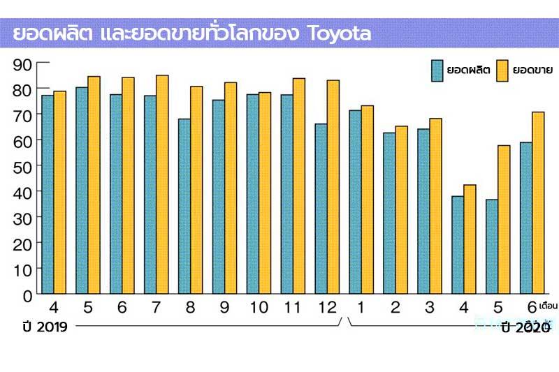 Toyota Profits 2020