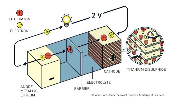 แบตเตอรี่ลิเธียมไอออน Lithium-Ion Battery แบตเตอรี่ลิเธียม