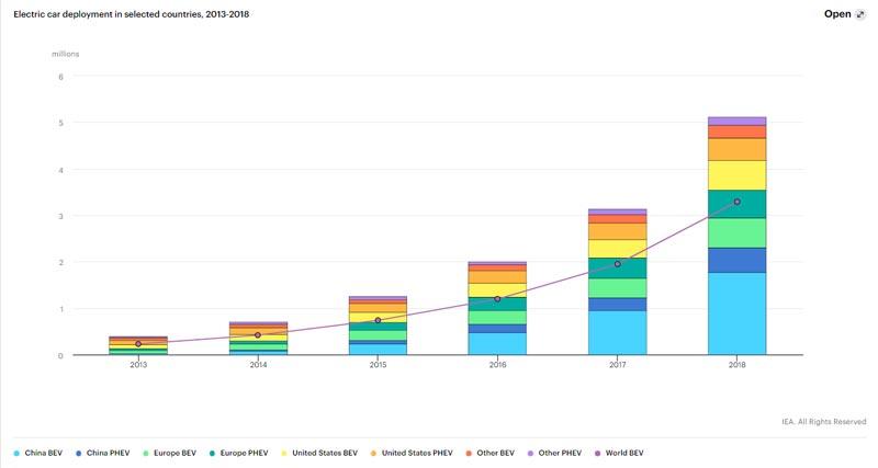 แนวโนมตลาด-ยอดขายรถยนต์ไฟฟ้าทั่วโลก