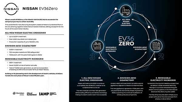 ฮับผลิตรถยนต์ไฟฟ้า EV36Zero นิสสัน ปล่อยคาร์บอนเป็นศูนย์