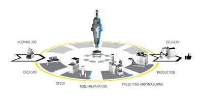 Zoller - Tool Management Solutions