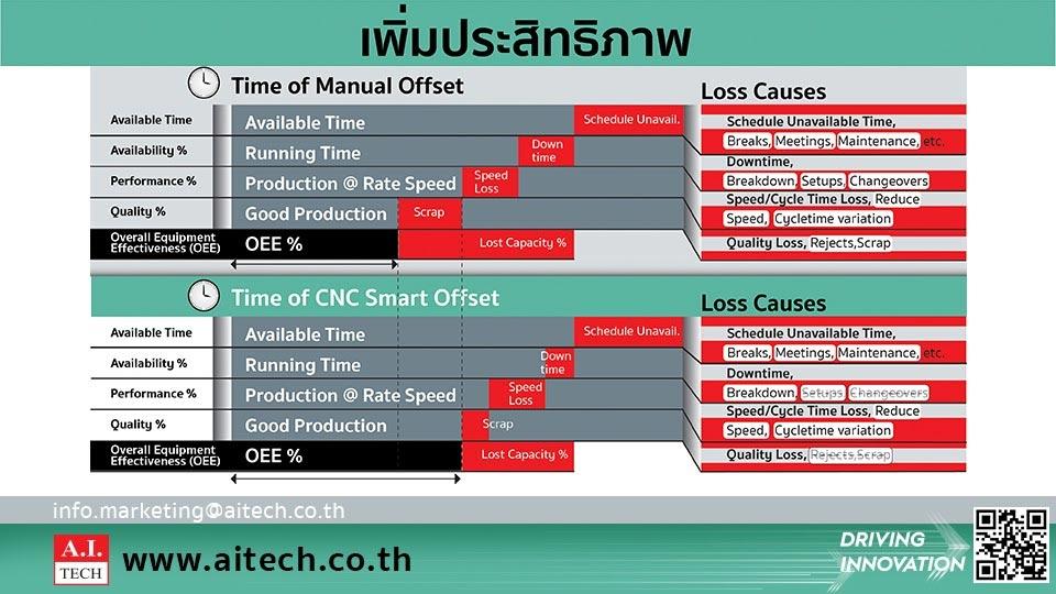 CNC Smart Offset ระบบ Auto Offset ปรับตั้งเครื่องจักร