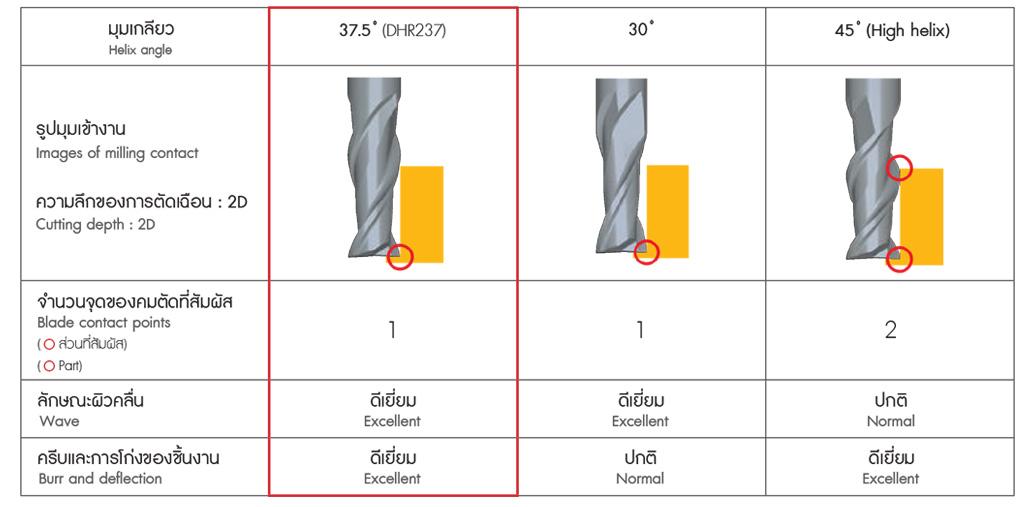 NS endmill มุมเกลียว 37.5º ช่วยให้กระบวนการทำผิวมีคุณภาพสูง