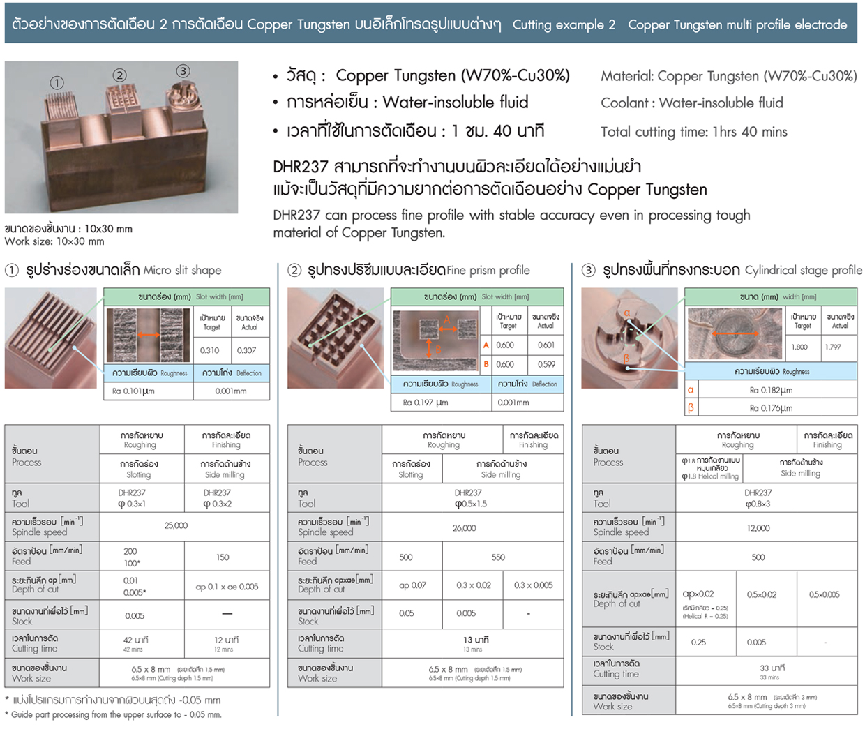 NS endmill ตัดเฉือน Copper Tungsten บนอิเล็กโทรด