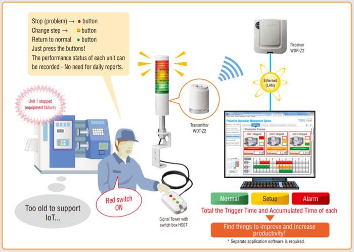 Patlite WD Series ระบบเก็บข้อมูลแบบไร้สาย หมดกังวลแม้ใช้เครื่องจักรเก่า