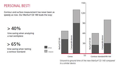 MarSurf VD Series เครื่องมือวัดสำหรับวัดขนาดของรูปทรงและความเรียบผิว