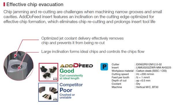 เทคโนโลยีเครื่องมือตัด เม็ดมีดขนาดเล็ก AddDoFeed02 Tungaloy ทังกาลอยด์ คัตติ้งทูล